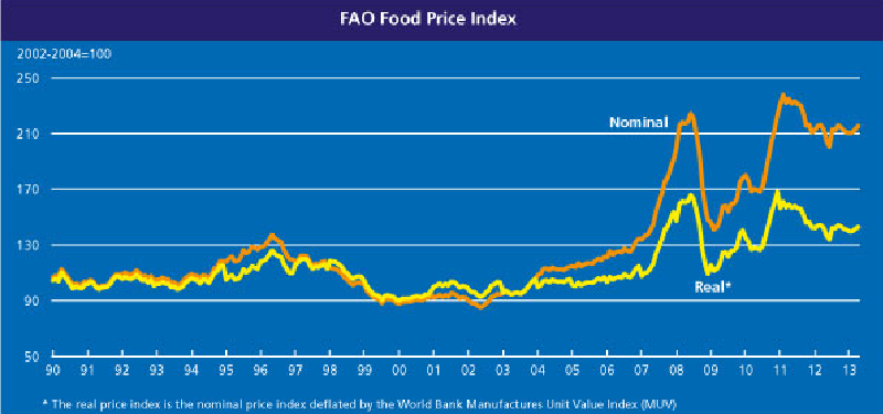 FAO_food_price_index