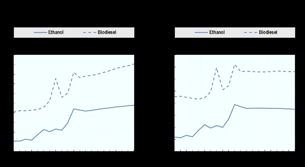 biokraftstoffpreise